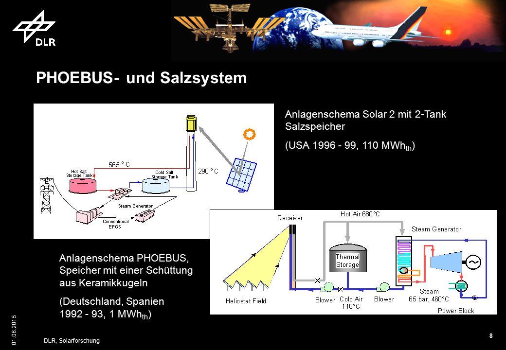 PHOEBUS- und Salzsystem