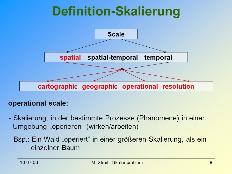 Definition-Skalierung