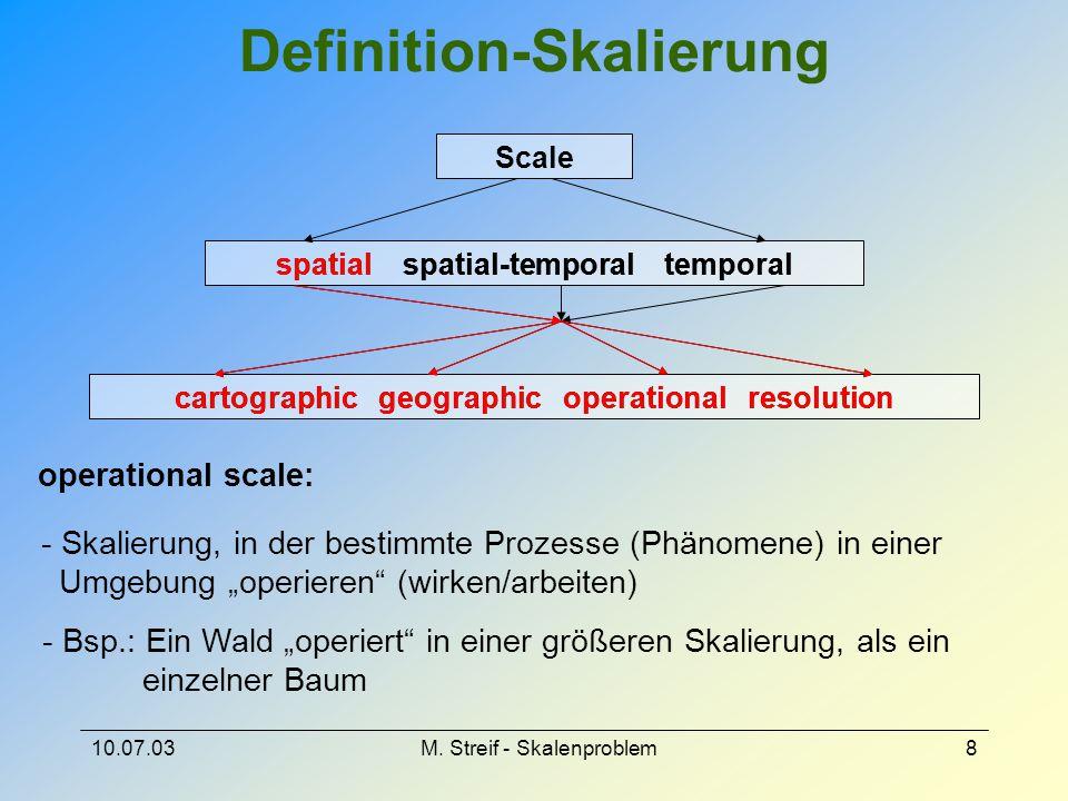 Definition-Skalierung