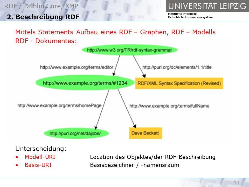 Mittels Statements Aufbau eines RDF – Graphen, RDF – Modells