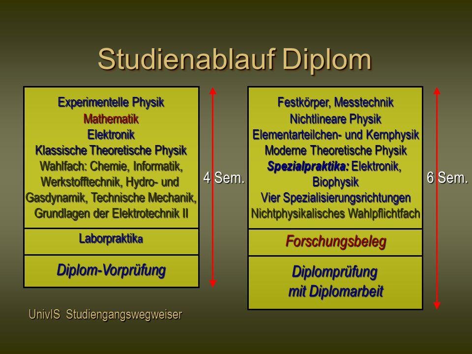Studienablauf Diplom Forschungsbeleg 4 Sem. 6 Sem. Diplom-Vorprüfung