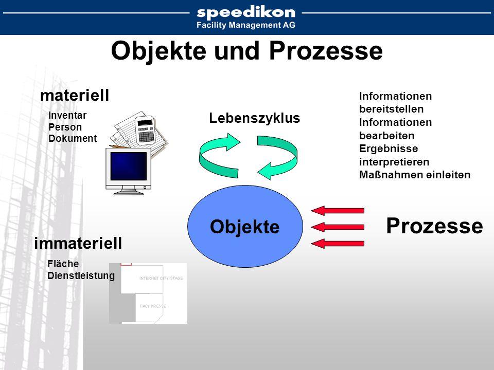 Objekte und Prozesse Prozesse Objekte materiell immateriell