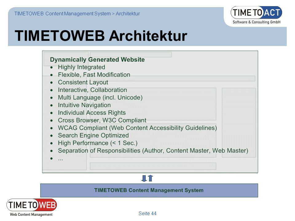 TIMETOWEB Architektur