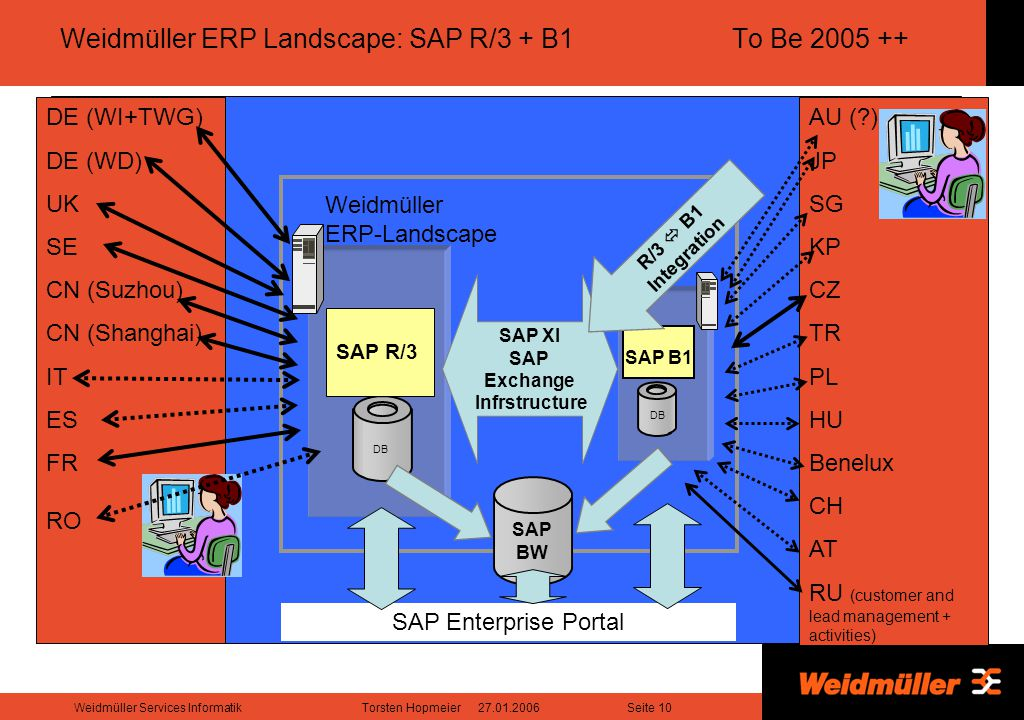 Weidmüller ERP Landscape: SAP R/3 + B1 To Be 2005 ++