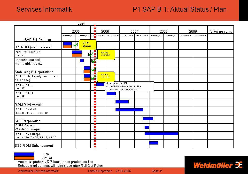 Services Informatik P1 SAP B 1: Aktual Status / Plan