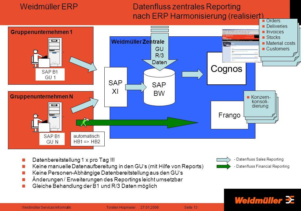 Weidmüller ERP. Datenfluss zentrales Reporting