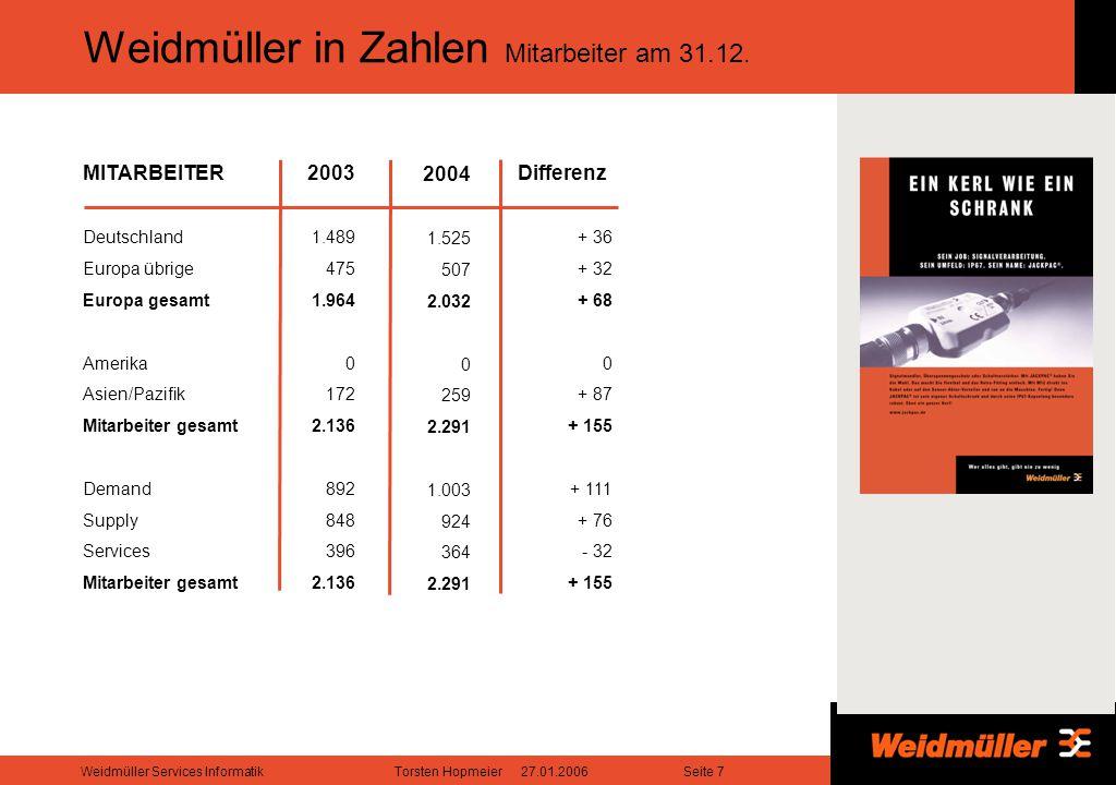 Weidmüller in Zahlen Mitarbeiter am 31.12.