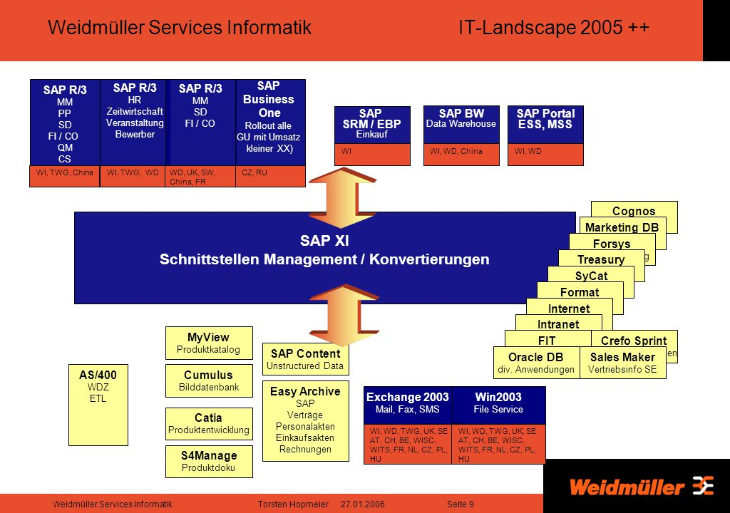 Weidmüller Services Informatik IT-Landscape 2005 ++
