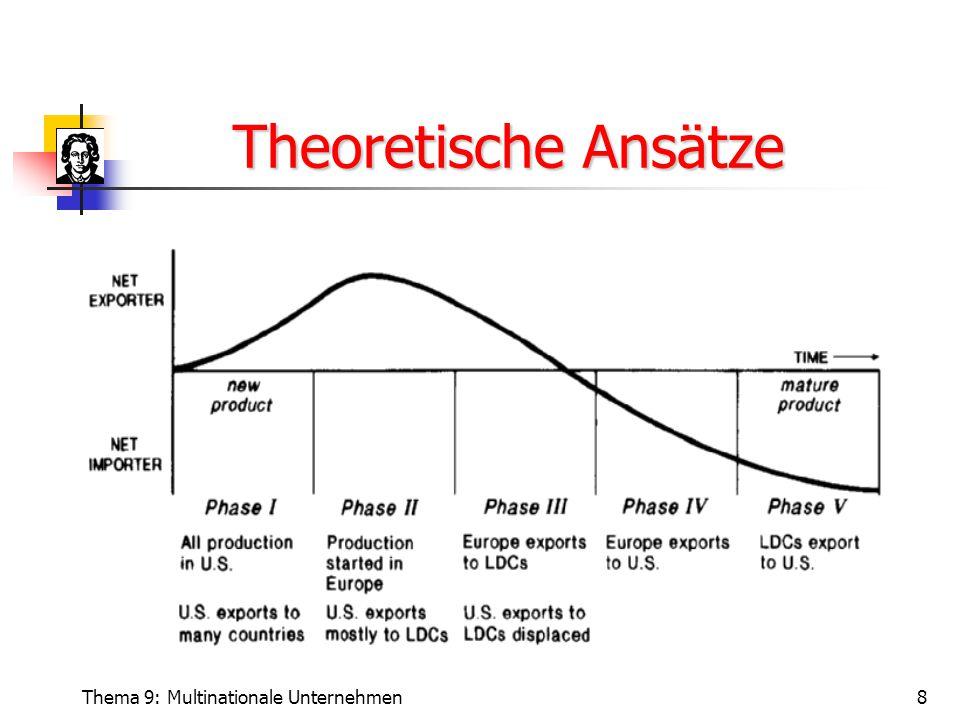 Theoretische Ansätze Thema 9: Multinationale Unternehmen