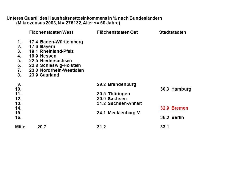 Unteres Quartil des Haushaltsnettoeinkommens in % nach Bundesländern (Mikrozensus 2003, N = 276132, Alter <= 60 Jahre) Flächenstaaten West Flächenstaaten Ost Stadtstaaten 1. 17.4 Baden-Württemberg 2. 17.6 Bayern 3. 19.1 Rheinland-Pfalz 4. 19.9 Hessen 5. 22.5 Niedersachsen 6. 22.8 Schleswig-Holstein 7. 23.0 Nordrhein-Westfalen 8. 23.9 Saarland 9. 29.2 Brandenburg 10. 30.3 Hamburg 11. 30.5 Thüringen 12. 30.9 Sachsen 13. 31.2 Sachsen-Anhalt 14. 32.9 Bremen 15. 34.1 Mecklenburg-V.