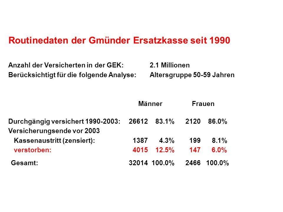 Routinedaten der Gmünder Ersatzkasse seit 1990