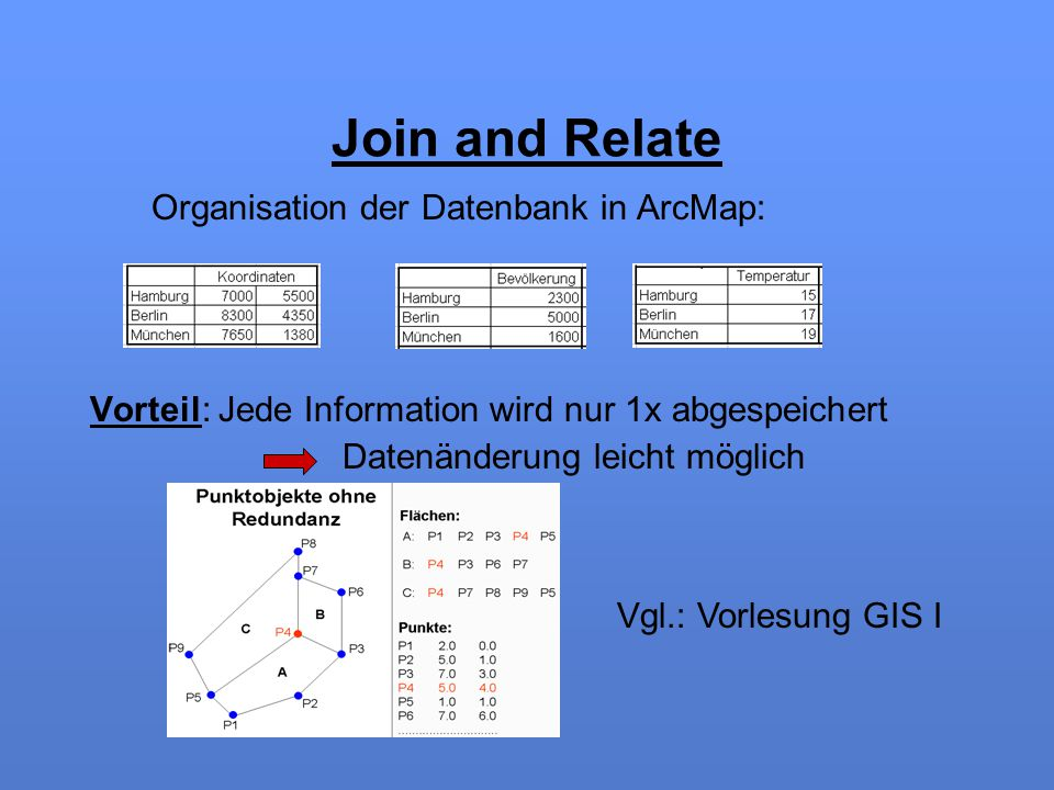 Join and Relate Organisation der Datenbank in ArcMap: