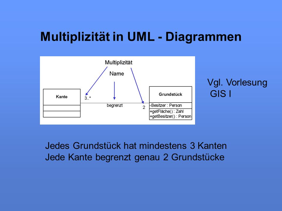Multiplizität in UML - Diagrammen