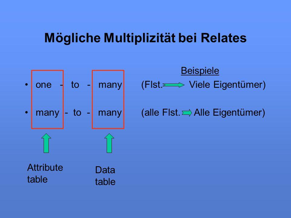 Mögliche Multiplizität bei Relates
