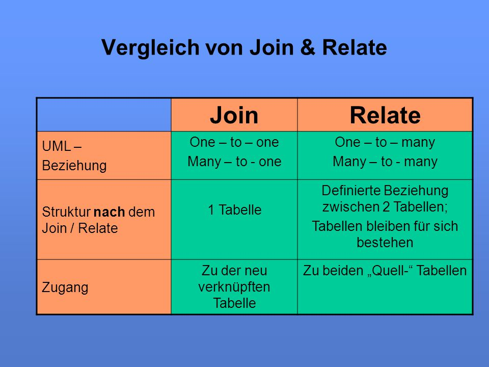 Vergleich von Join & Relate
