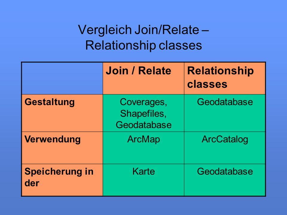 Vergleich Join/Relate – Relationship classes