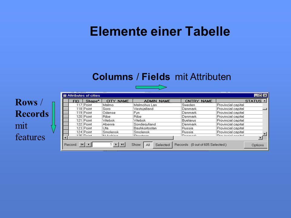 Elemente einer Tabelle