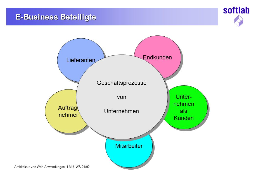 E-Business Beteiligte