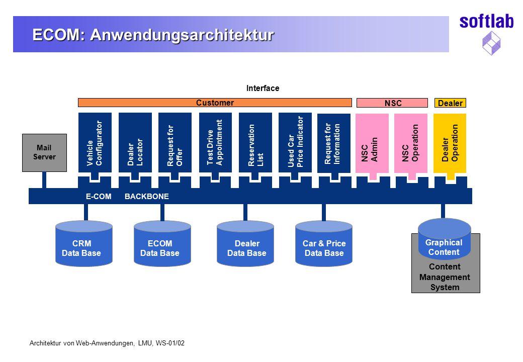ECOM: Anwendungsarchitektur