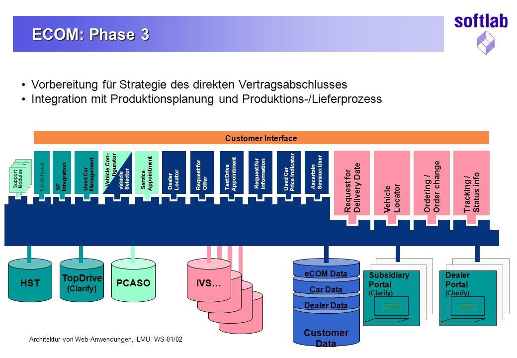 ECOM: Phase 3 Vorbereitung für Strategie des direkten Vertragsabschlusses. Integration mit Produktionsplanung und Produktions-/Lieferprozess.