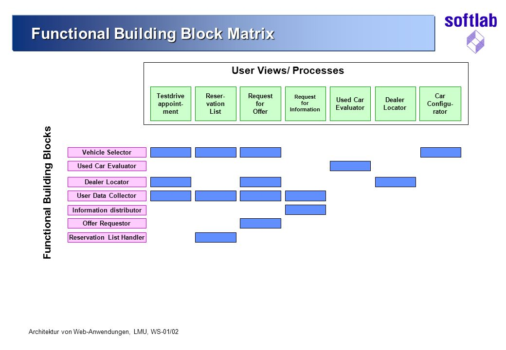 Functional Building Block Matrix