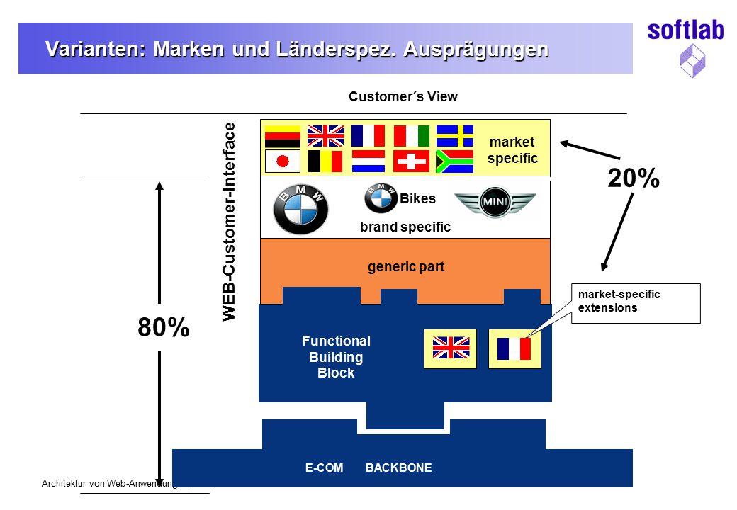 Varianten: Marken und Länderspez. Ausprägungen