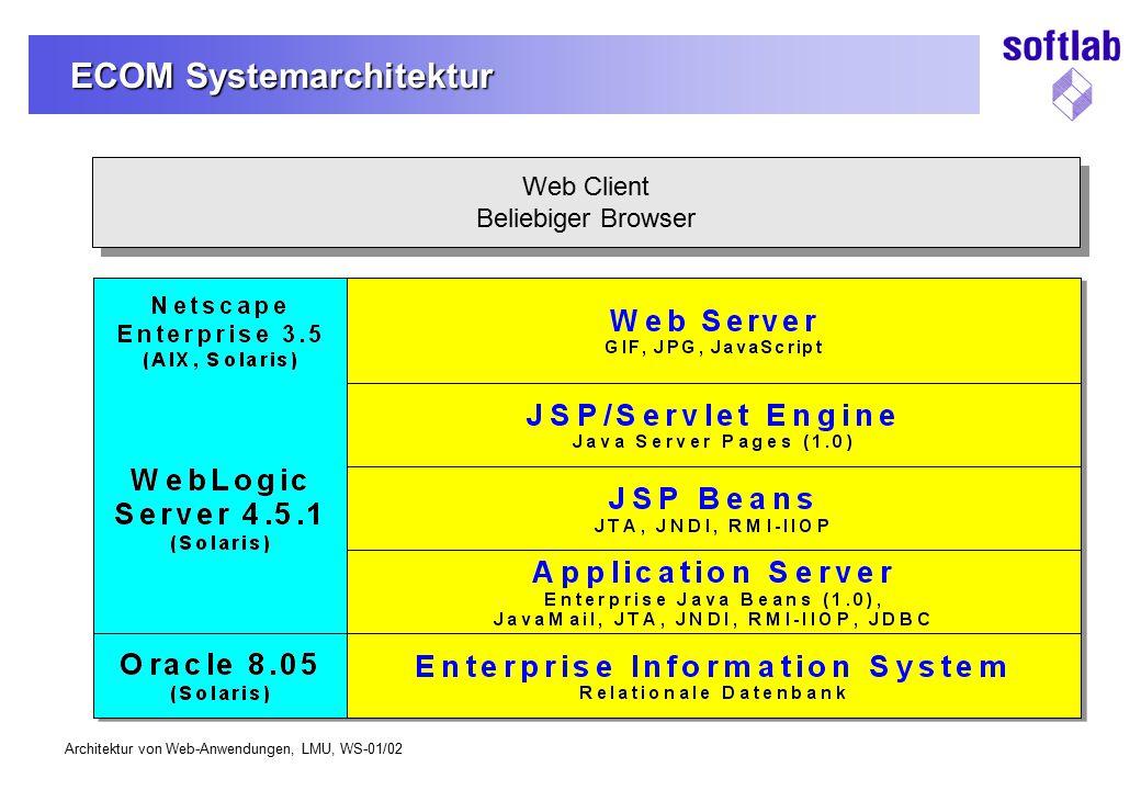 ECOM Systemarchitektur