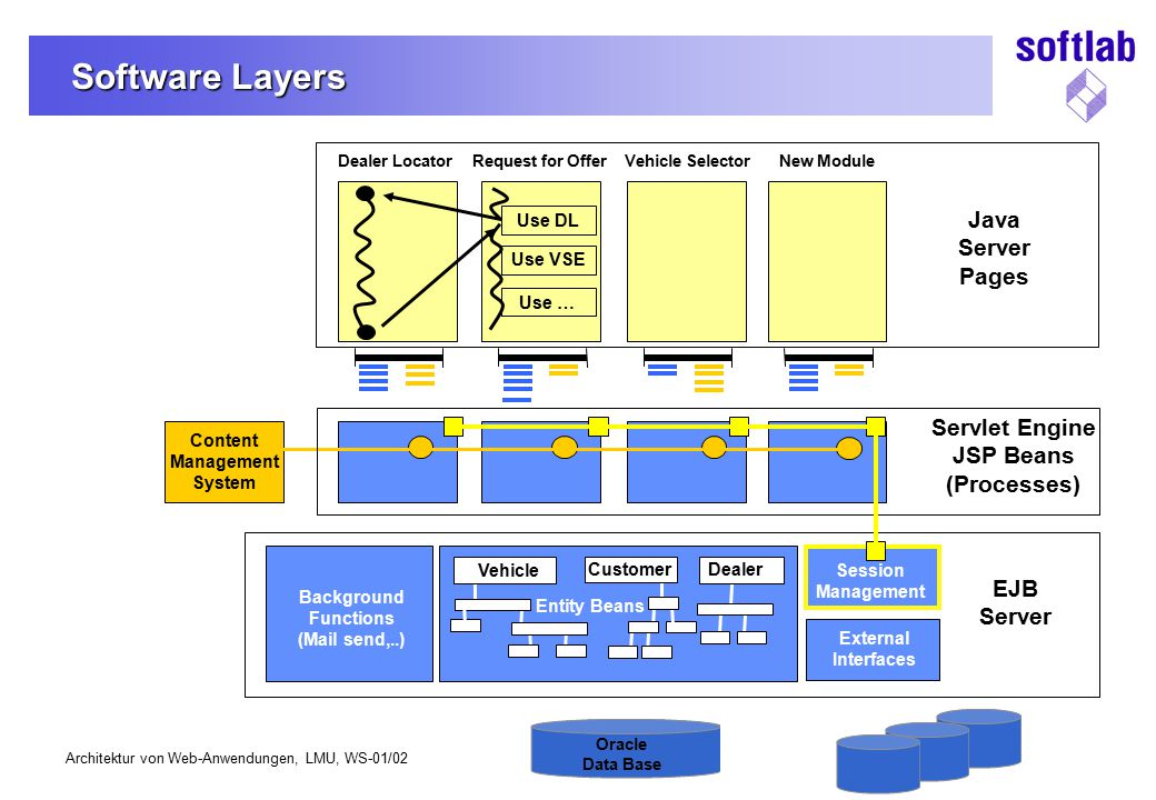 Software Layers Java Server Pages Servlet Engine JSP Beans (Processes)