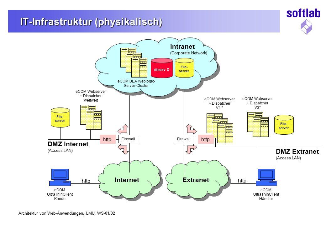 IT-Infrastruktur (physikalisch)
