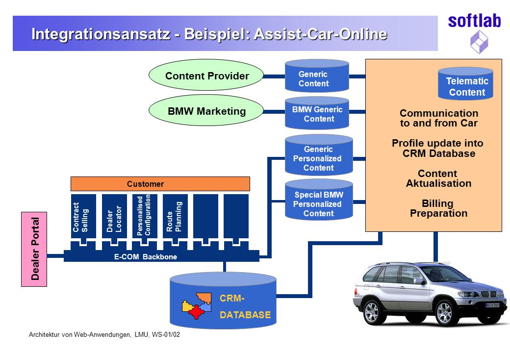 Integrationsansatz - Beispiel: Assist-Car-Online