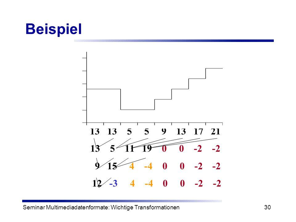 Beispiel 13 13 5 5 9 13 17 21. 13 5 11 19 0 0 -2 -2. 9 15 4 -4 0 0 -2 -2.
