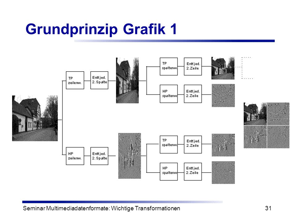 Grundprinzip Grafik 1 Seminar Multimediadatenformate: Wichtige Transformationen.
