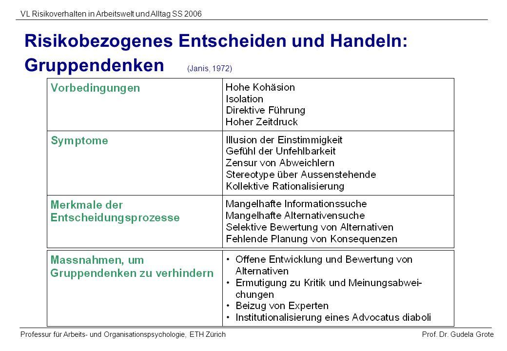 Risikobezogenes Entscheiden und Handeln: Gruppendenken (Janis, 1972)