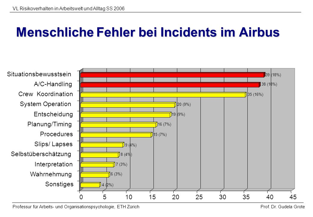 Menschliche Fehler bei Incidents im Airbus