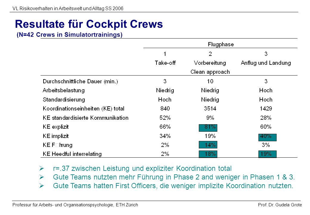Resultate für Cockpit Crews (N=42 Crews in Simulatortrainings)
