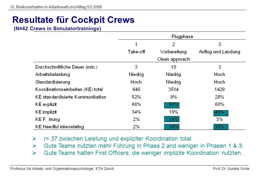 Resultate für Cockpit Crews (N=42 Crews in Simulatortrainings)