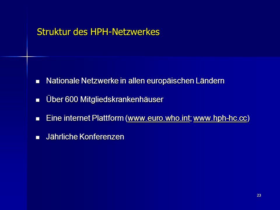 Struktur des HPH-Netzwerkes