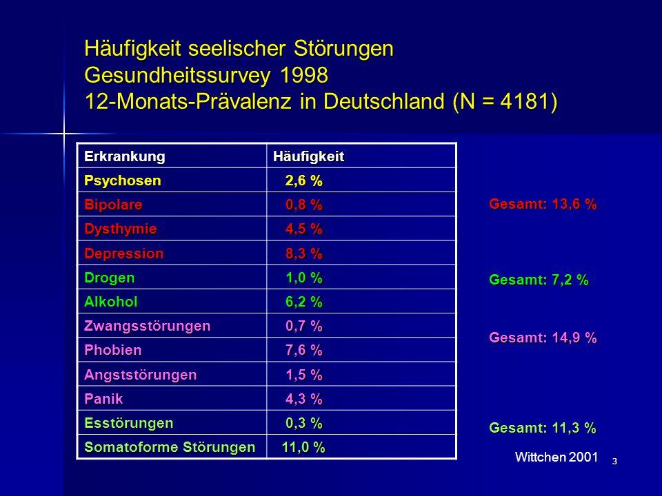 Häufigkeit seelischer Störungen Gesundheitssurvey 1998 12-Monats-Prävalenz in Deutschland (N = 4181)