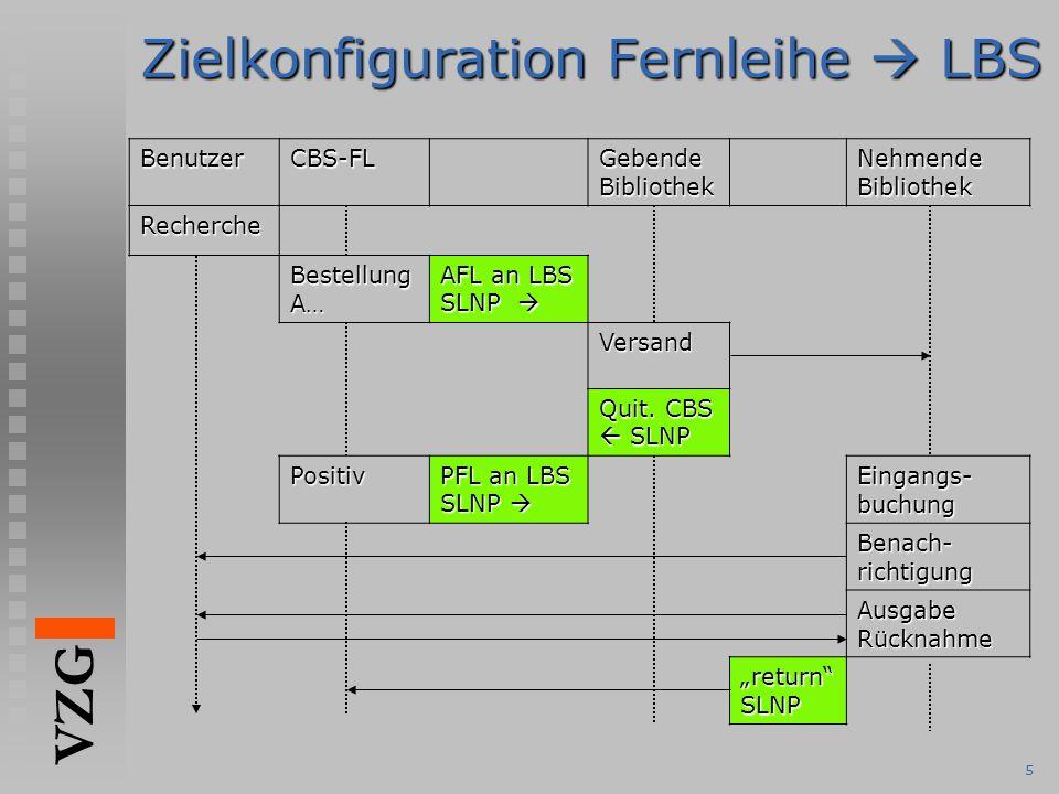 Zielkonfiguration Fernleihe  LBS