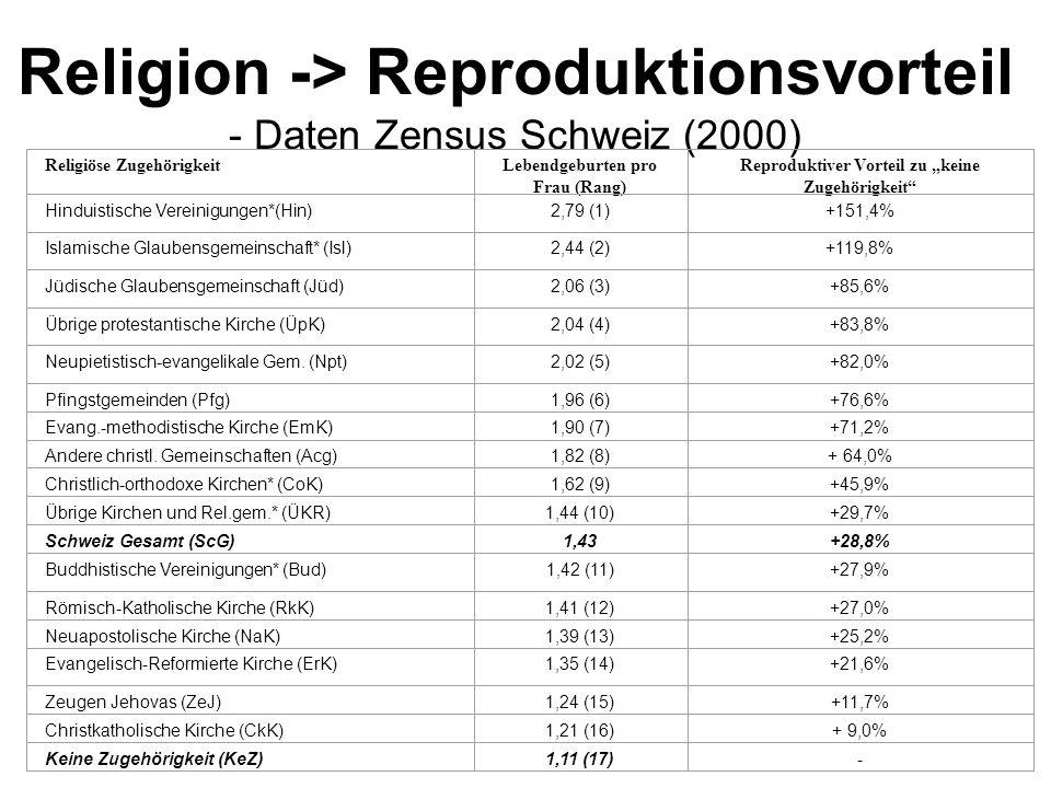 Religion -> Reproduktionsvorteil - Daten Zensus Schweiz (2000)