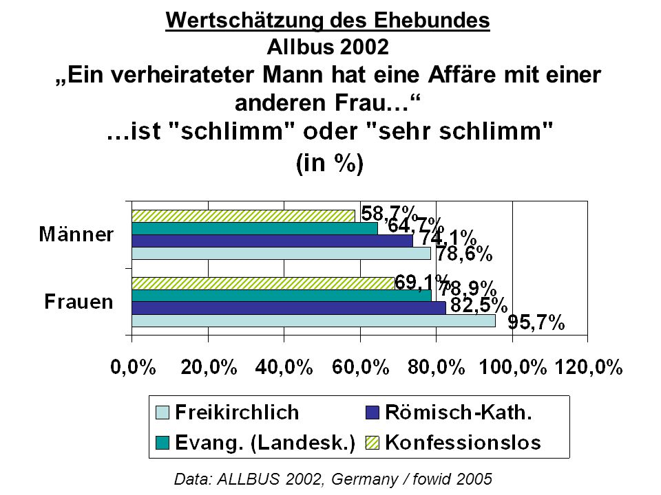 Data: ALLBUS 2002, Germany / fowid 2005