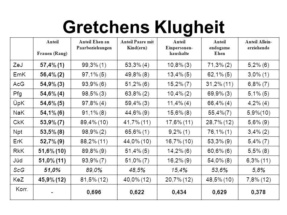 Gretchens Klugheit ZeJ 57,4% (1) 99,3% (1) 53,3% (4) 10,8% (3)