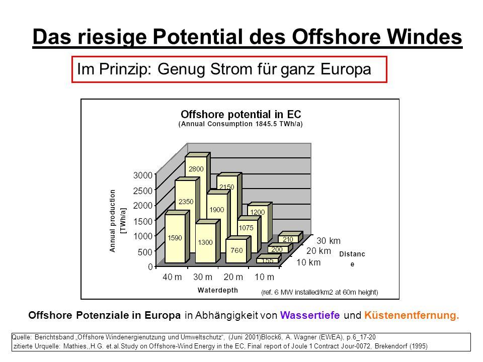 Das riesige Potential des Offshore Windes