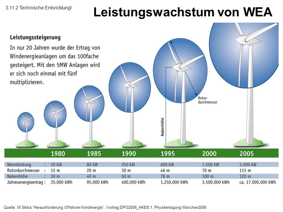 Leistungswachstum von WEA