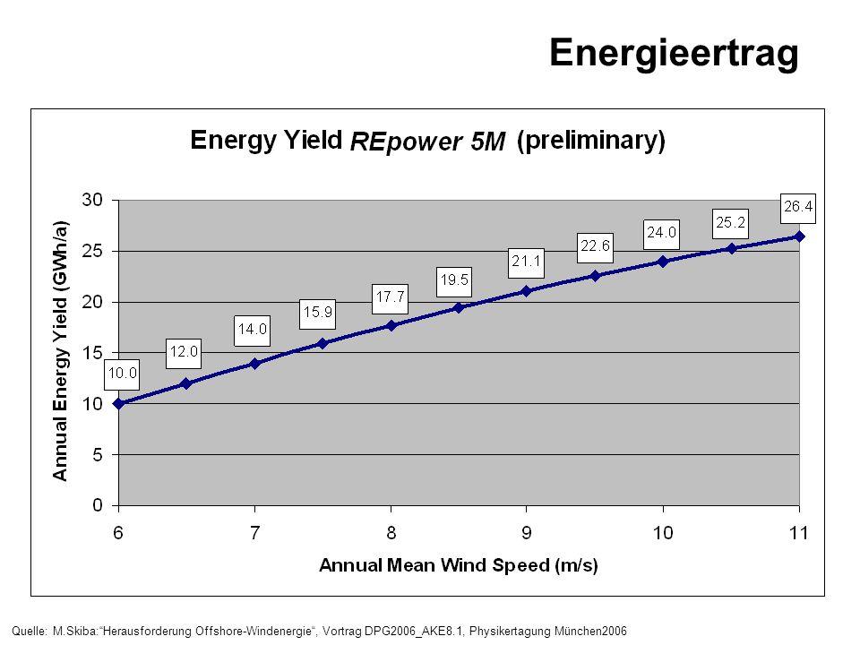 Energieertrag Quelle: M.Skiba: Herausforderung Offshore-Windenergie , Vortrag DPG2006_AKE8.1, Physikertagung München2006.