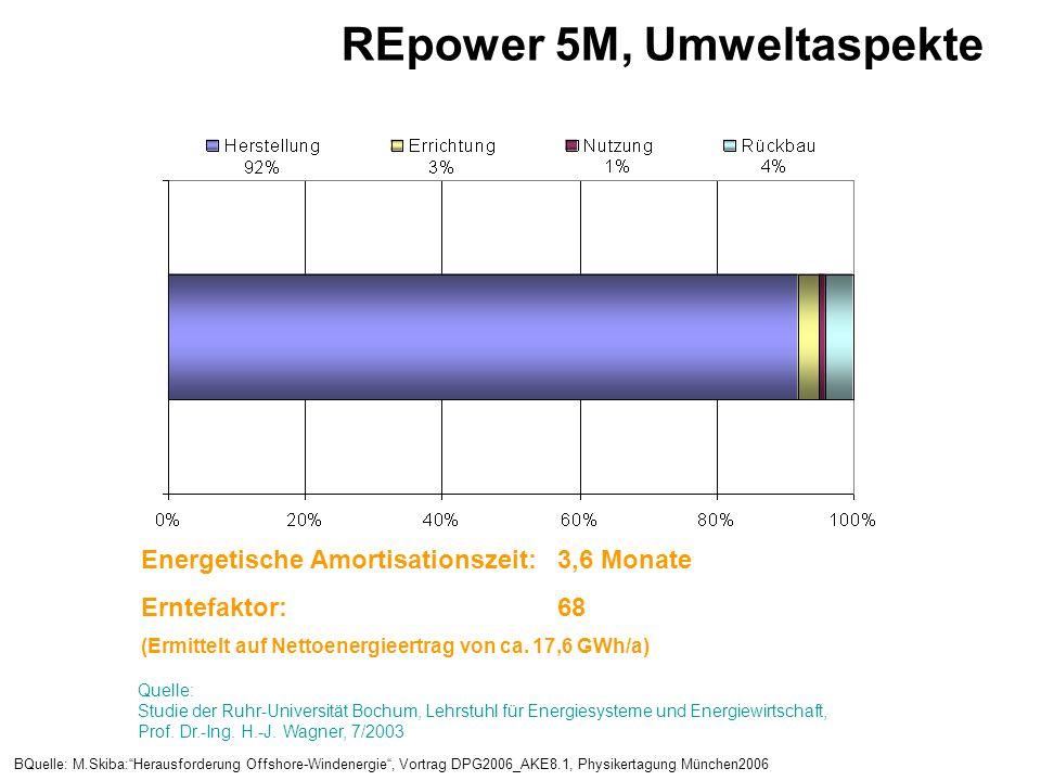 REpower 5M, Umweltaspekte