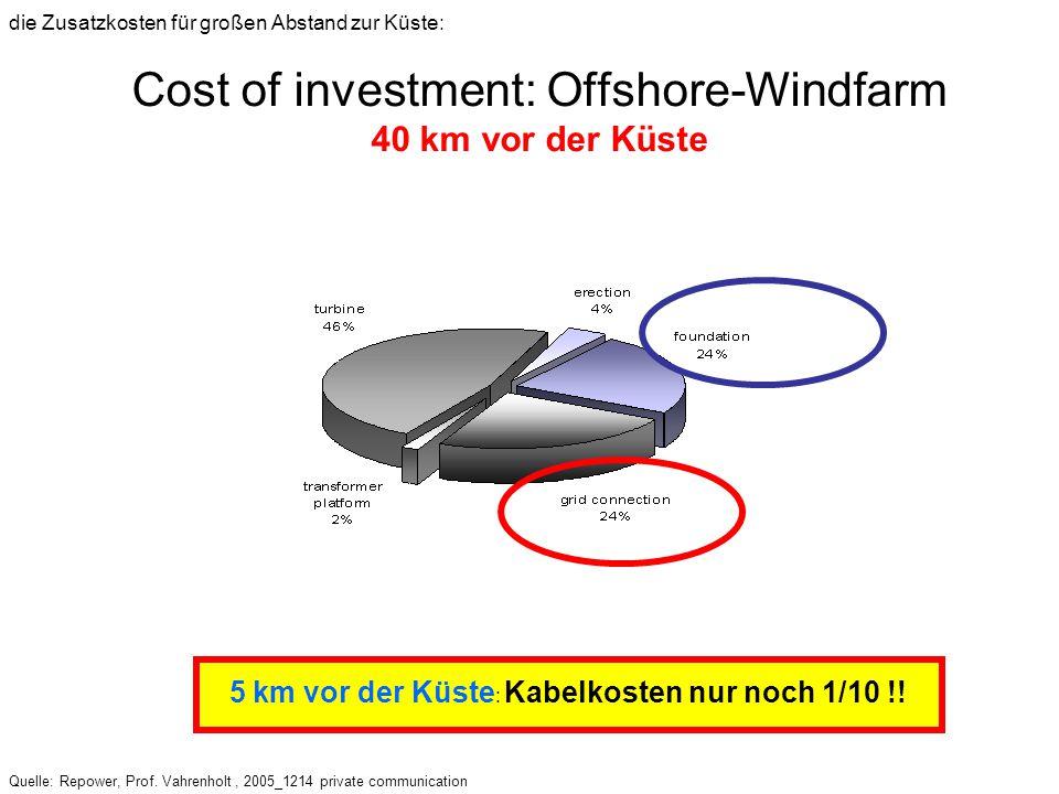 Cost of investment: Offshore-Windfarm 40 km vor der Küste