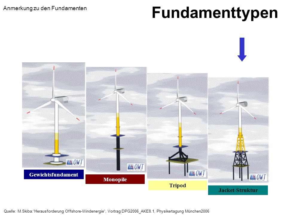 Fundamenttypen Anmerkung zu den Fundamenten Gewichtsfundament Monopile
