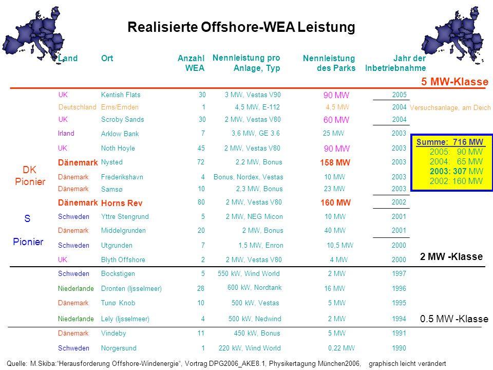 Realisierte Offshore-WEA Leistung