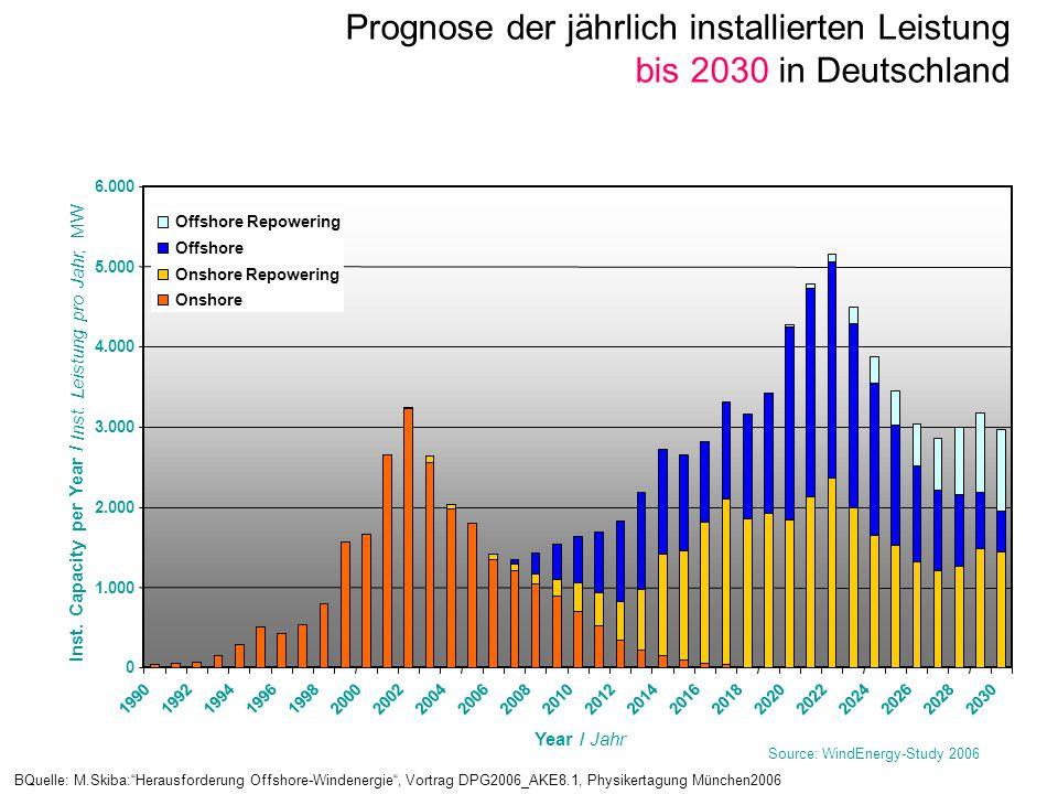 Inst. Capacity per Year /